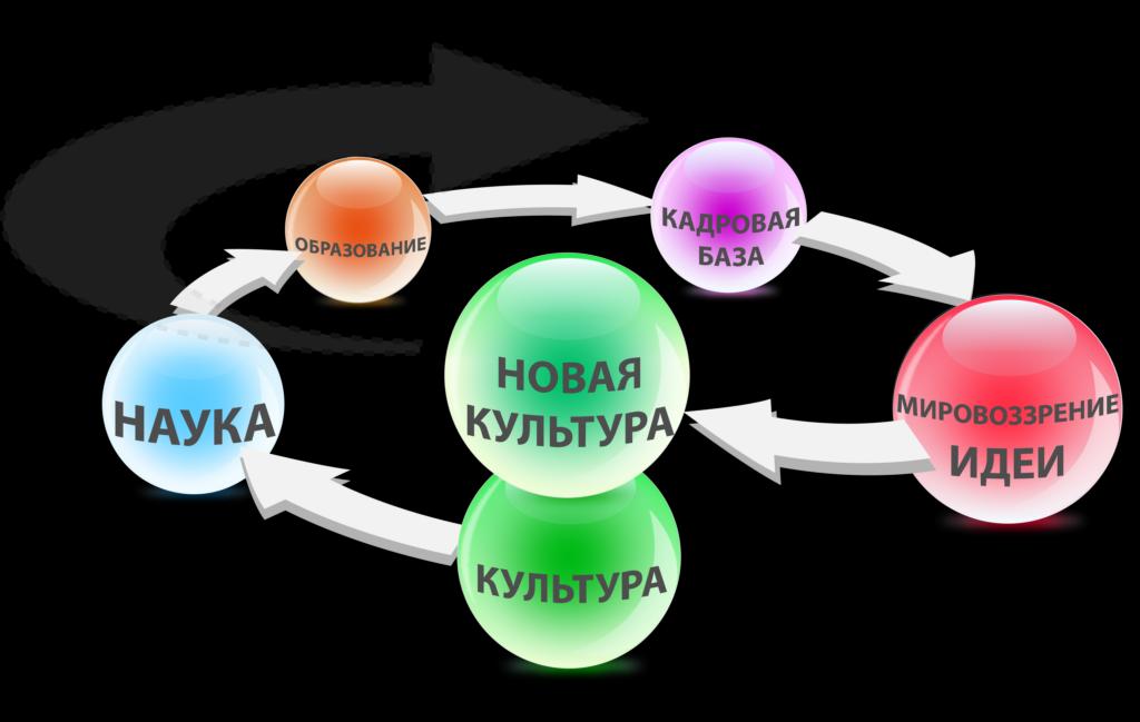 Иллюстрация процесса преобразования культуры