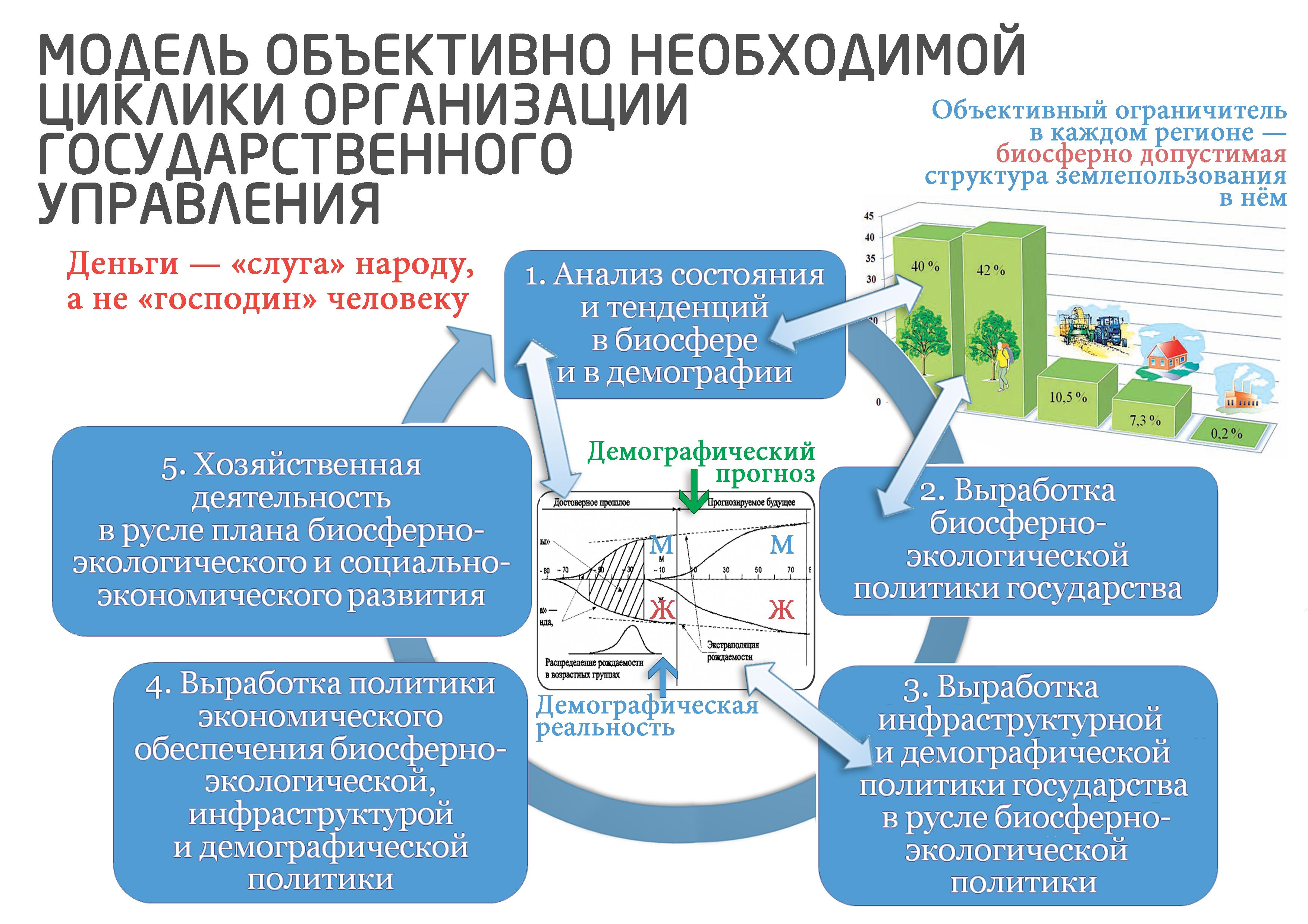 Модель объективно необходимой циклики организации государственного управления