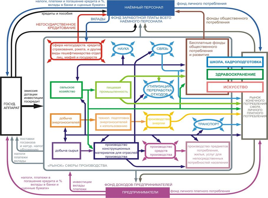 Рис. 3 — Схема продуктообмена